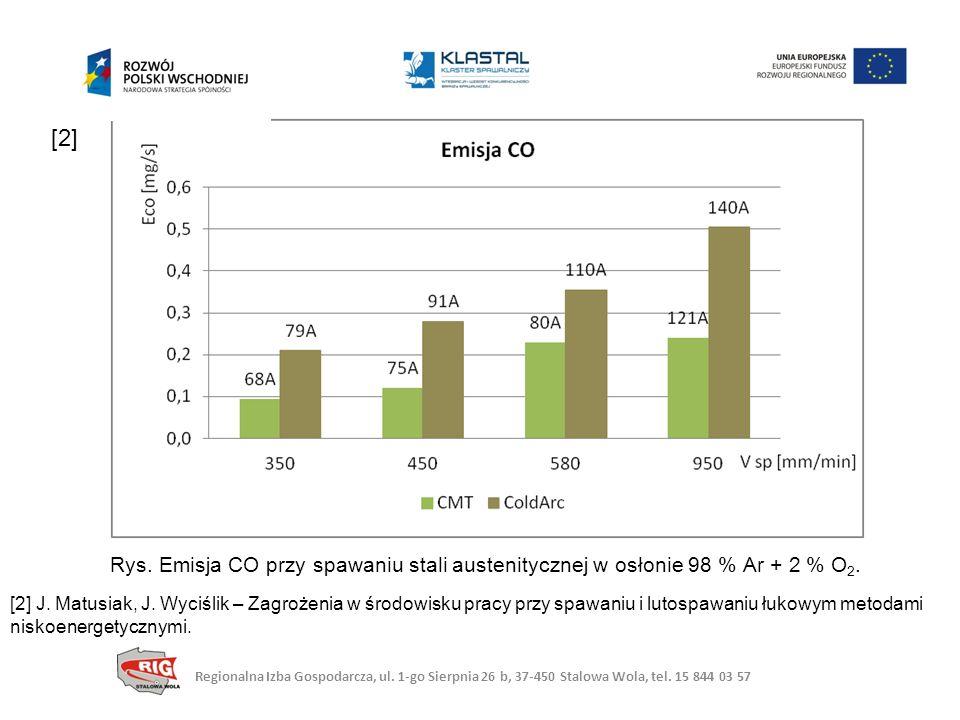 [2] Rys. Emisja CO przy spawaniu stali austenitycznej w osłonie 98 % Ar + 2 % O2.